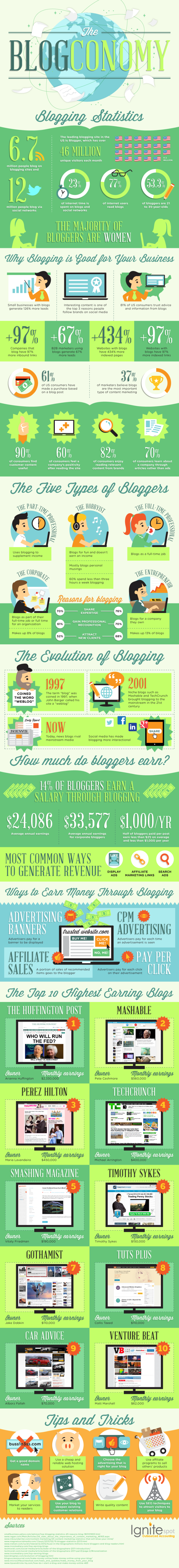Highest-Earning-Blog-Infographic