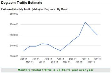 Dog.com - TrafficEstimates