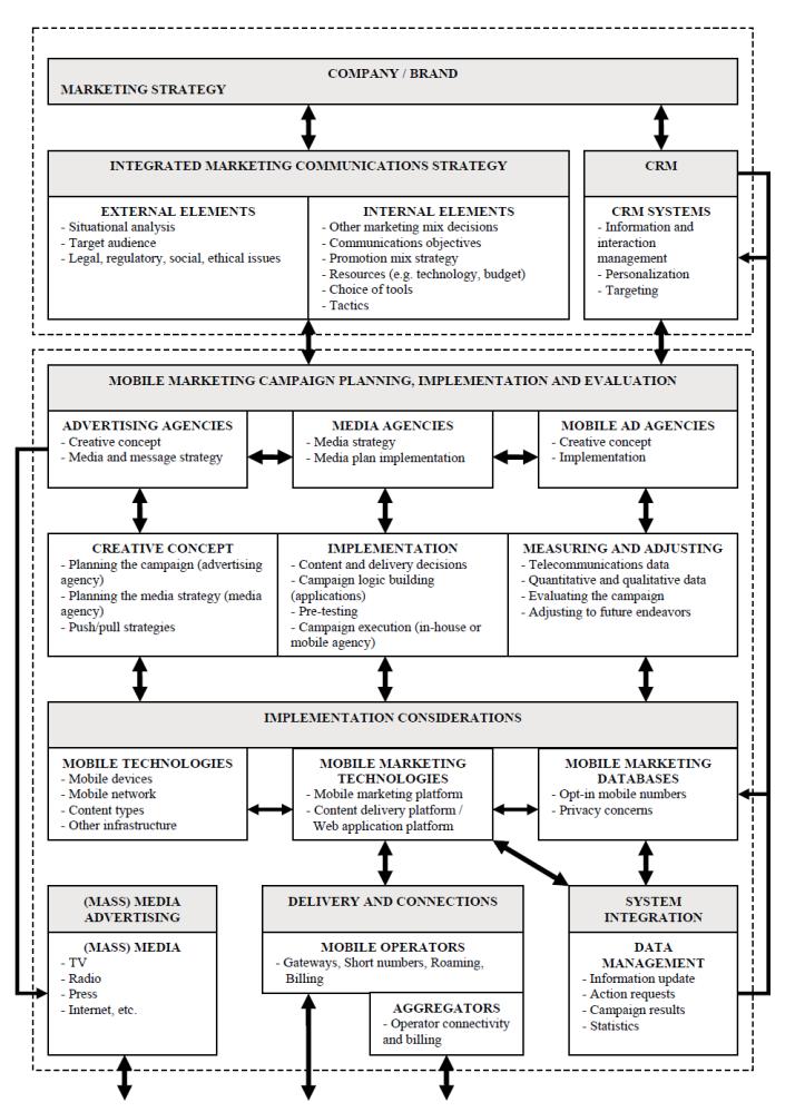 Integrated Marketing Communication Strategy Chart