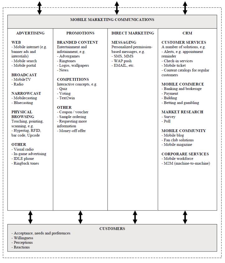 Integrated Marketing Commnuication Strategy Chart - 2
