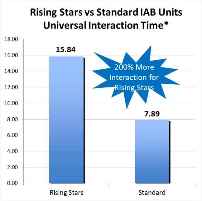 Rising Stars Show Longer Interaction Time