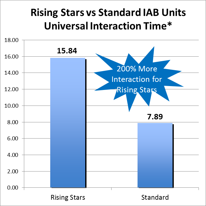 Rising Stars Show Longer Interaction Time