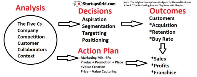 "Copyright of Harvard Business school, ""The Marketing Process"""