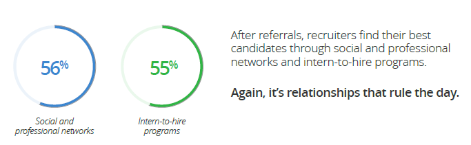 Referral beats all other recruiting methods.