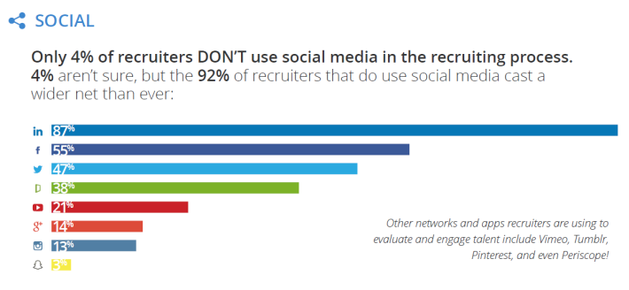 2015 Recruiting Survey on Social Media
