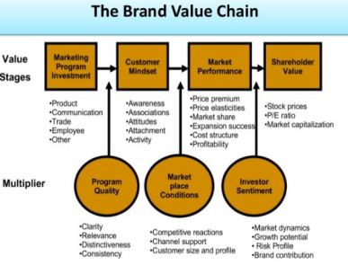 What is Brand Value Chain Model? – Practicum