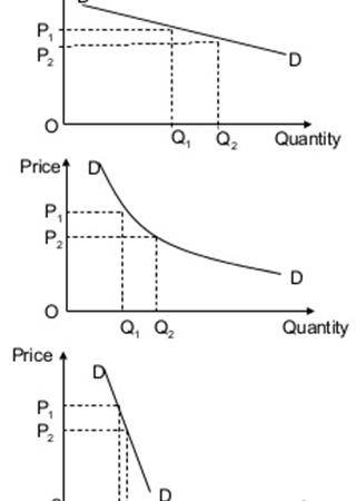 Design of Price and Advertising Elasticity Models – Practicum
