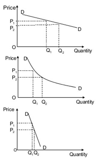 Pricing Elasticity