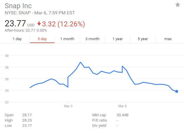 $SNAP stock in last three days