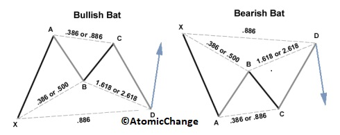 bat-forex-pattern