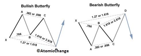 butterfly-forex-pattern