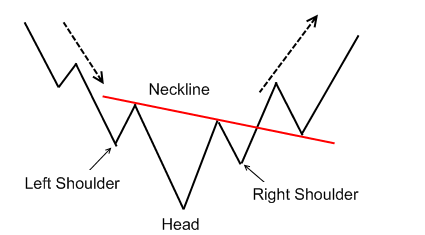 head-and-shoulders-inverted