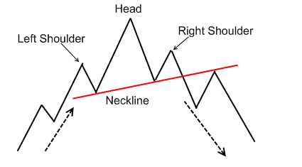 head-and-shoulders1