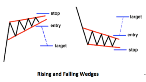 rising-and-falling-wedges-pattern